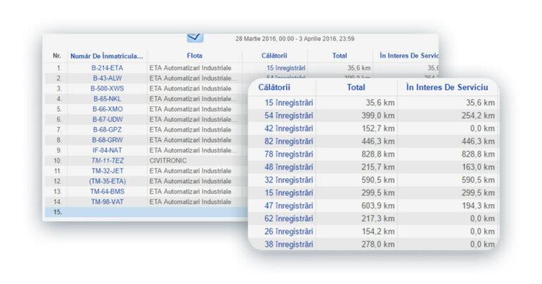 urmarirea vehiculelor - platforma tracking gps